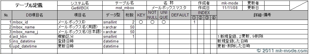 TABLE_MST_MBOX
