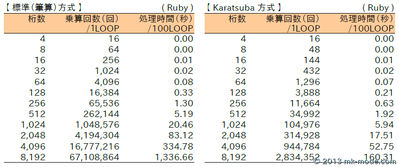 MULTIPLY_KARATSUBA_RUBY