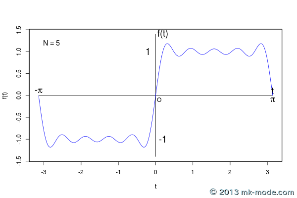 r_fourier_series_5