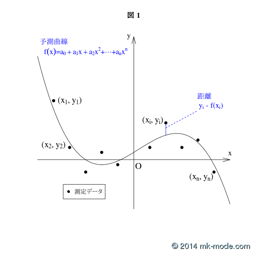 LEAST_SQUARES_METHOD_FIG_1